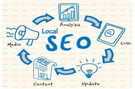 How-to-Improve-inbound-marketing-with-content-marketing-SEO-and-social-media-plateform1-1